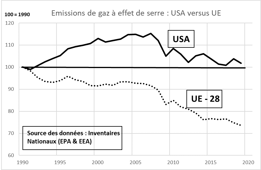 Ensemble des gaz à effet de serre, hors changement d'usage des sols (2019 estimé). Les Etats-Unis fixent leurs objectifs de réduction d'émission relativement à 2005 et l'UE relativement à 1990. Un objectif de réduction de 55 % relativement à 1990 pour l'UE représente un effort de -51 % relativement à 2005, soit un niveau proche de l'objectif proposé par Nathaniel Keohan pour les Etats-Unis.