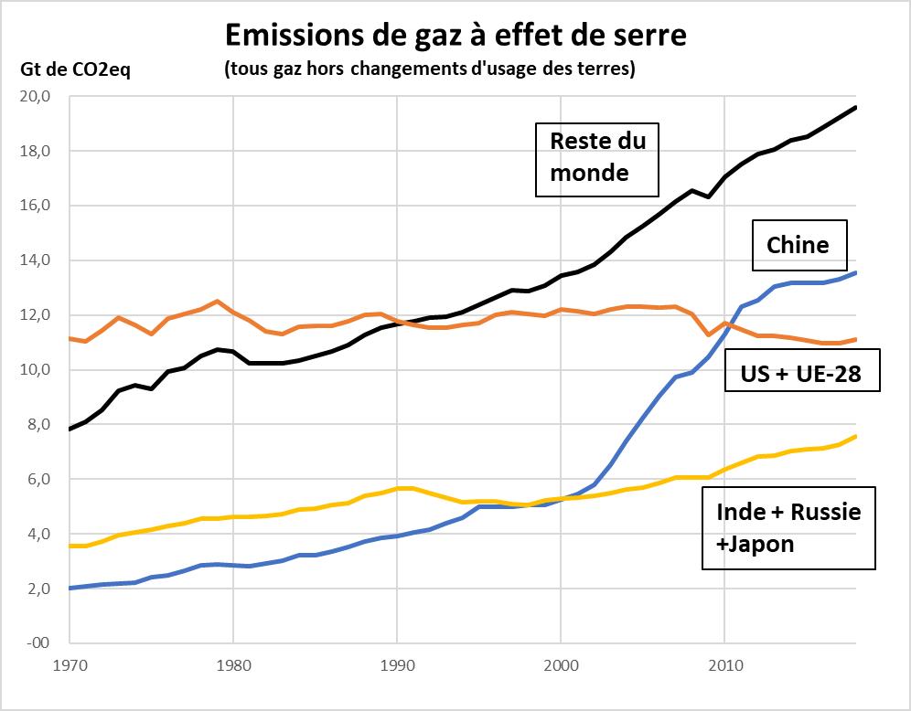 Figure 1. Source des données : J.G.J. Olivier et J.A.H.W. Peters (2020), «Trends in Global CO2 and Total Greenhouse Gas Emissions: 2019 Report. Report no. 4068», PBL Netherlands Environmental Assessment Agency, La Haye. En 2018, les 3 premiers émetteurs de gaz à effet de serre (Chine, US et UE-28) ont représenté 47 % des rejets mondiaux de GES. Le «Reste du monde» en représente 53%. C'est lui qui a le plus contribué à l'accroissement des émissions mondiales durant la dernière décennie.